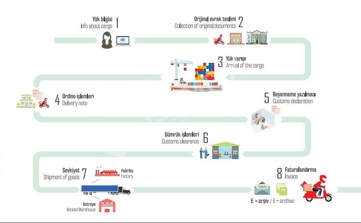 Customs Consultancy & Logistics