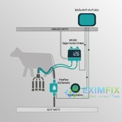 Milking Control Systems